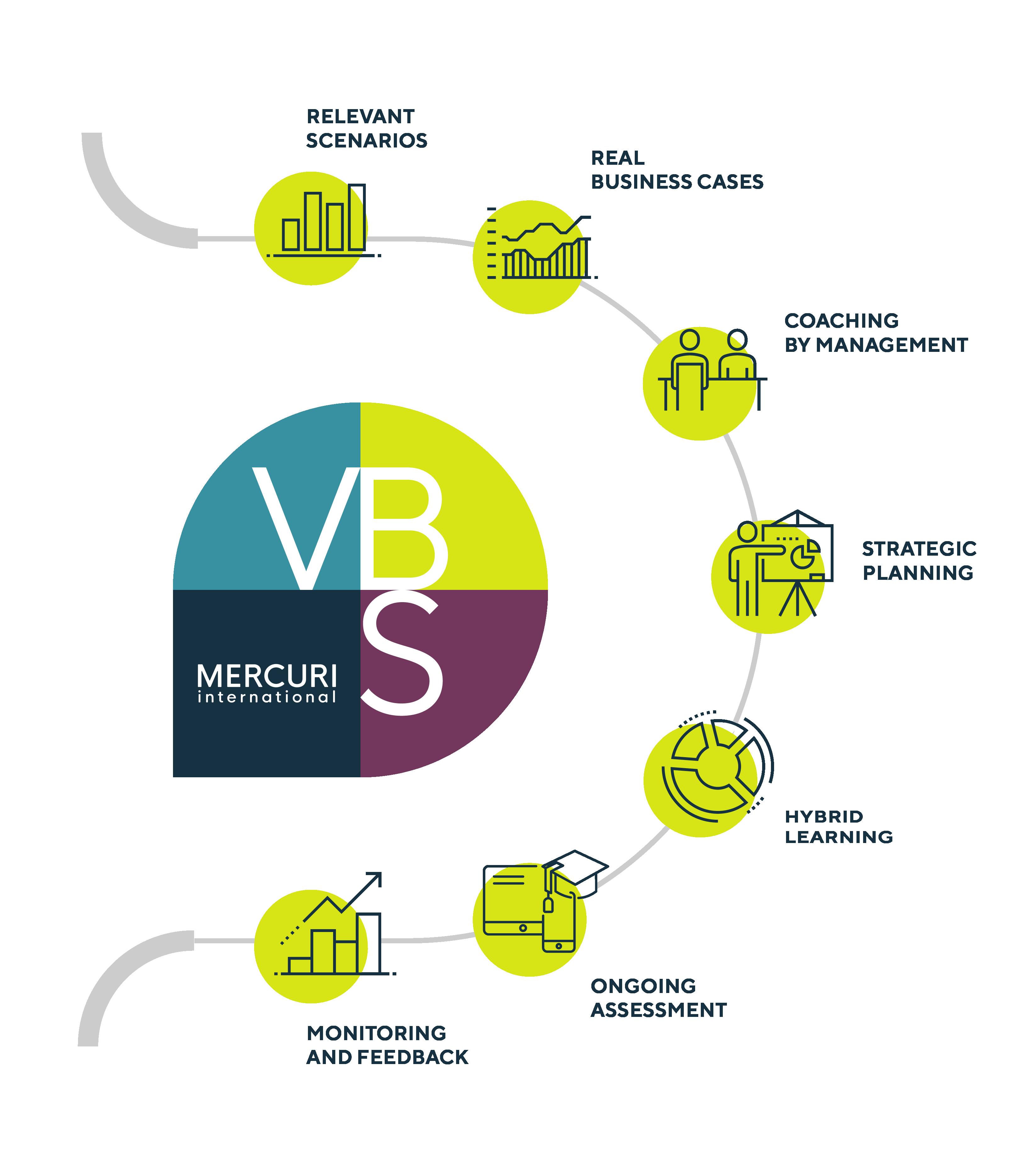 vbs_learning_model
